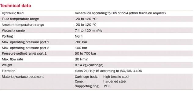DVM - клапаны сброса Bieri давления NG4