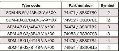 SDM - дроссельные клапаны Bieri NG4