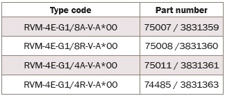 RVМ – обратные клапаны Bieri NG4